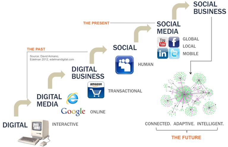 la moda social y social business