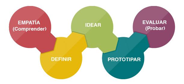 para que sirve el design thinking a un emprendedor