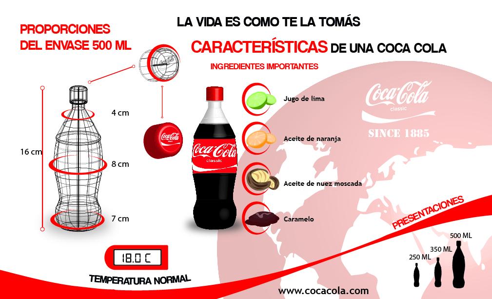 Infografía de la empresa coca-cola